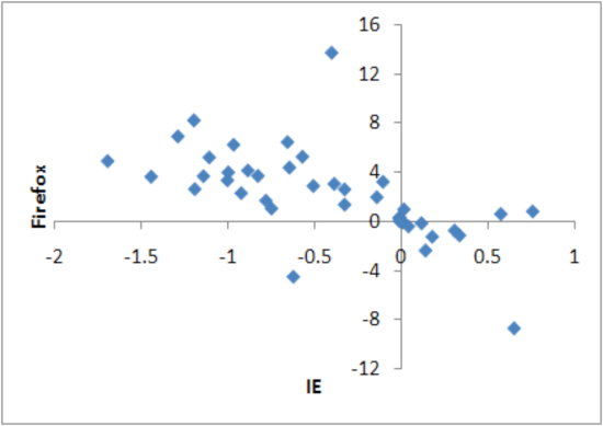 Scatter plots of IE and Firefox, market share differential