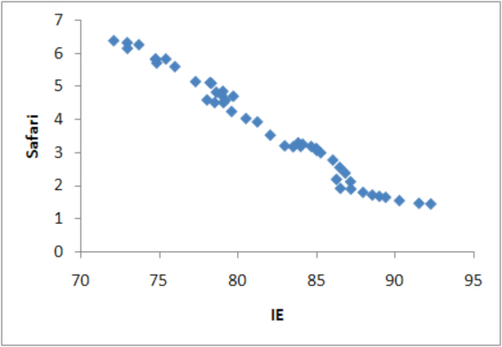 Scatter plots of IE and Safari, market share