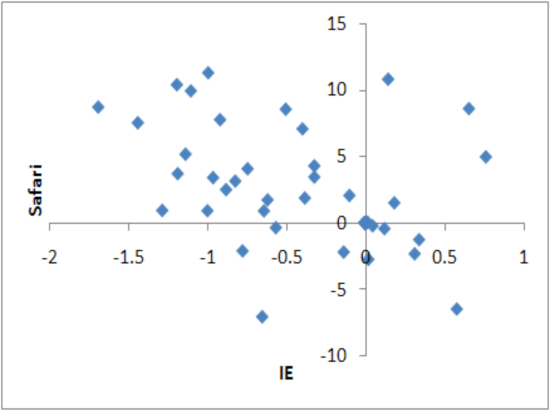 Scatter plots of IE and Safari, market share differential