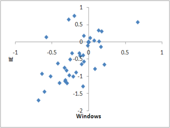 Scatter plots of Windows and IE, market share differential