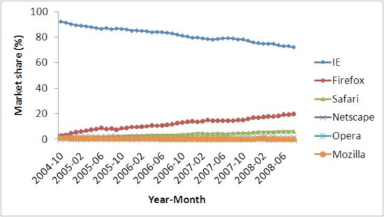 Evolution of market share of Web browsers