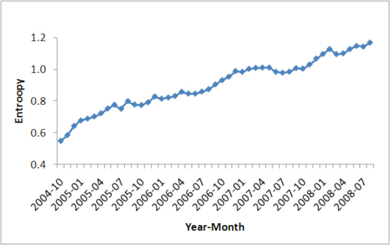 Evolution of market share entropy for Web browsers