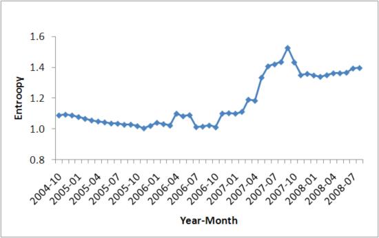 Evolution of market share entropy for Web servers