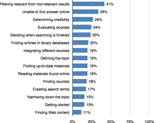 how college students use the web to conduct everyday life research  figure  difficulties with everyday life research