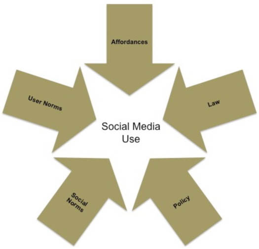 Figure 2: Polycentric regulation: Elements regulation for social media use
