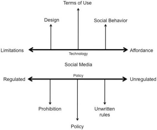 Figure 3: Policy and technological regulators