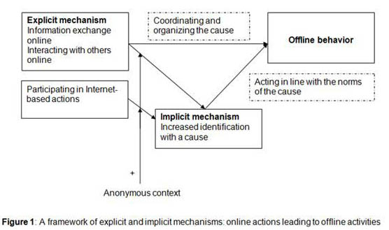 Figure 1: A framework of explicit and implicit mechanisms