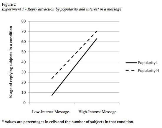 Reply attraction by popularity and interest in a message
