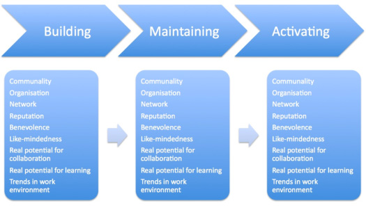 Figure 1: Three stages of the networking process with factors influencing decisions