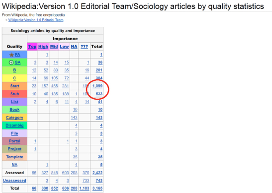 Sample WikiProject table