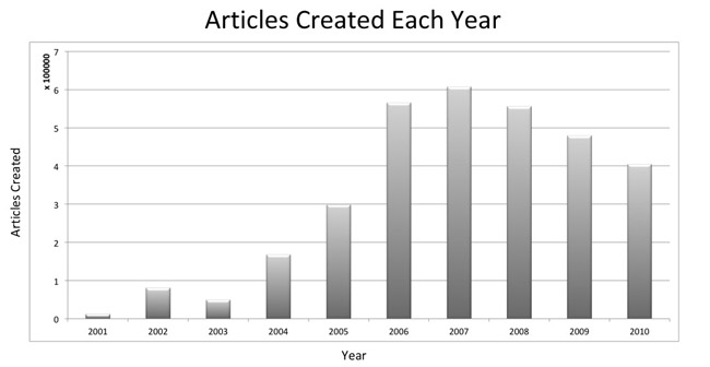 Figure 1: Articles created each year