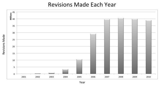 Figure 2: Revisions made each year