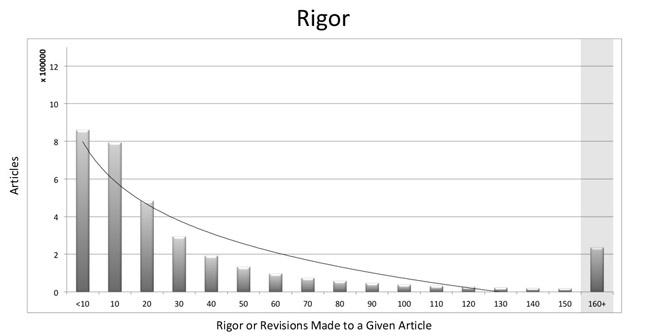 Figure 4: Rigor