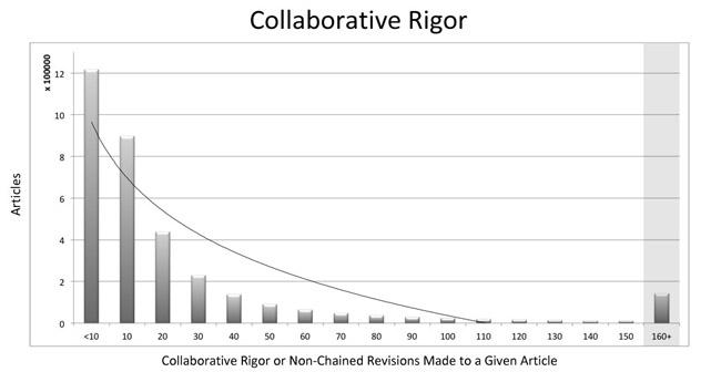 Figure 5: Collaborative rigor