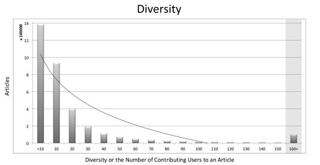 Figure 6: Diversity