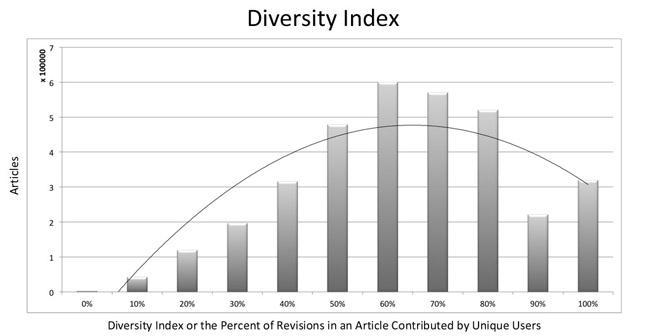 Figure 7: Diversity index