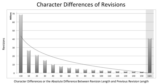 Figure 8: Character differences of revisions