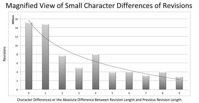 Figure 9: Magnified view of small character differences of revisions