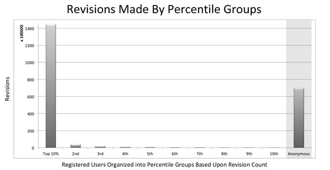 Figure 11: Revisions made by percentile groups