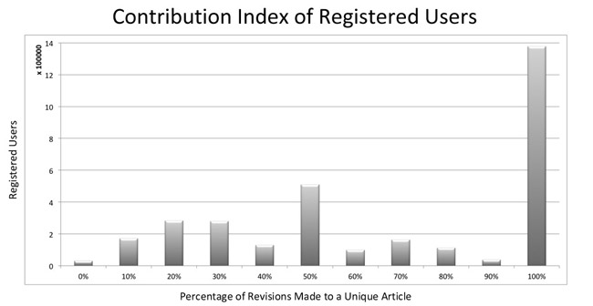 Figure 12: Contribution index of registered users