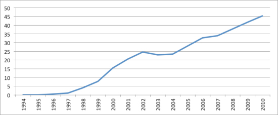 Figure 1: Percent of Summary of World Broadcasts content sourced from the Internet January 1994-July 2010