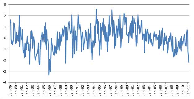 Figure 6: Tone of coverage mentioning Libya, Summary of World Broadcasts January 1979-March 2011