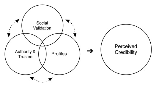 Figure 2: Illustration of aggregated trustworthiness