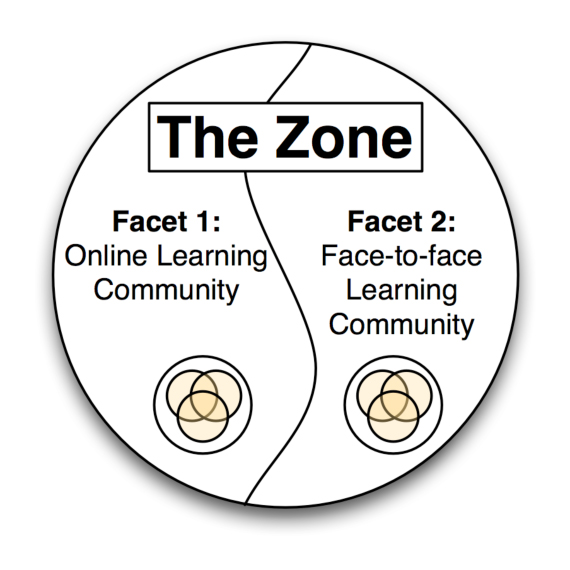 Two facets of The Zone Learning Community