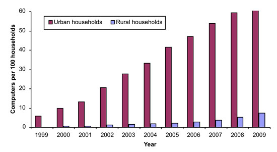 Figure 1: Home computers per 100 households in China, 1999–2009