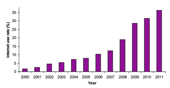 Figure 3: Internet penetration rate (IPR) in China, 2000–2011