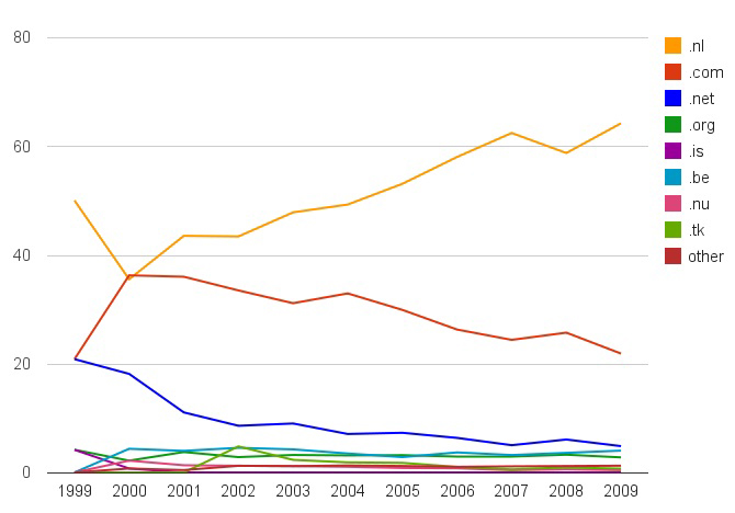 Figure 1: Relative distribution of Top Level Domains (TLDs) in the Dutch blogs over time