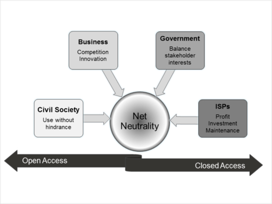 network neutrality research paper Internet neutrality: ethical issues in the internet environment  based on the available definitions and current research the conclusion is that network.