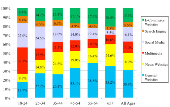 Figure 6: Information objects by respondent age group