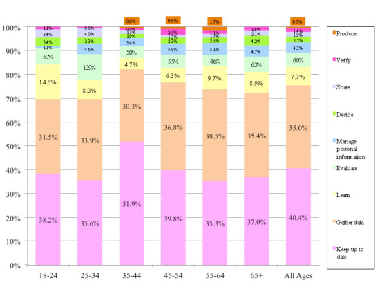 Figure 9: Intentions by respondent age group