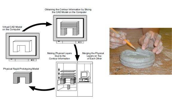Principle of layerization in additive rapid prototyping (Gebhardt, 2003)