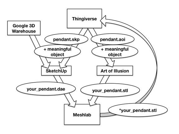 Critical Making tutorial guide exploring 3D printing processes