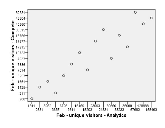 February Compete estimates plotted against analytics data