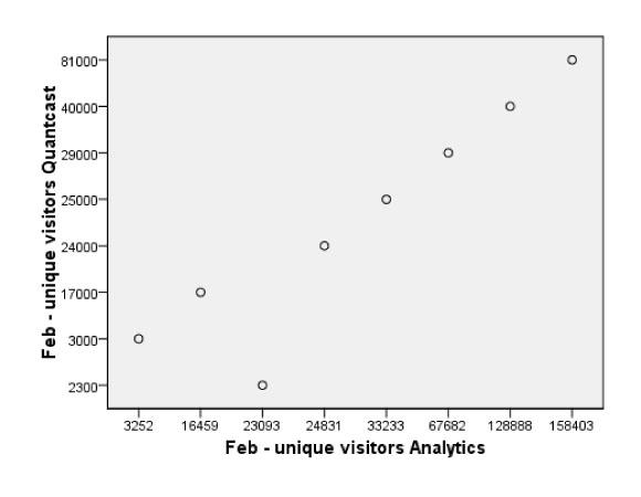 February Quantcast estimates plotted against analytics data