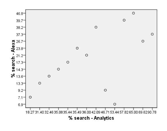Alexa search referral estimates plotted against analytics data