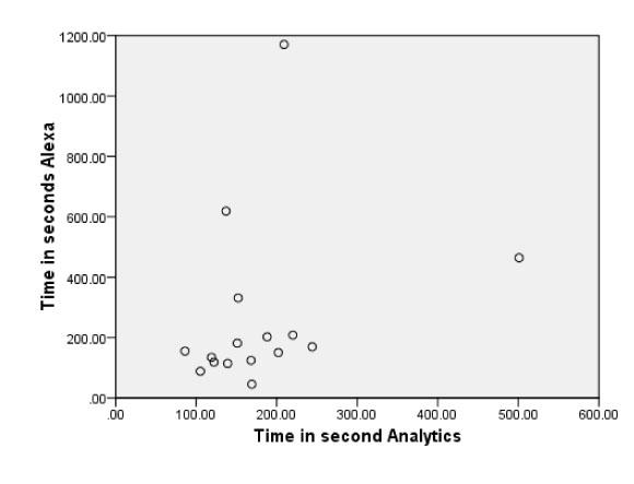 Alexa time on site estimates plotted against analytics data