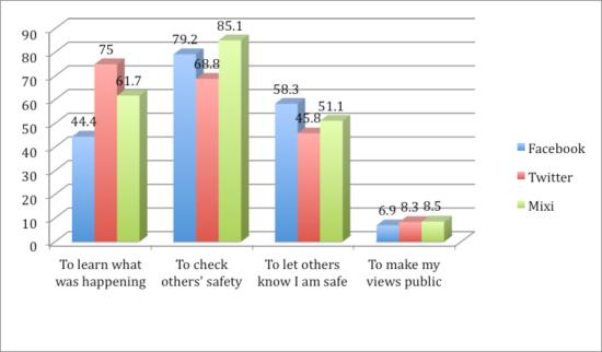 Reasons for using a particular social medium