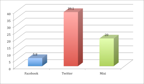 Relative importance of social media: Comparison among Facebook, Twitter and Mixi users