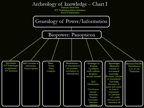 Archeology of knowledge Chart I