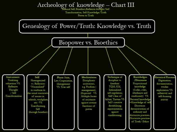 Archeology of knowledge Chart III