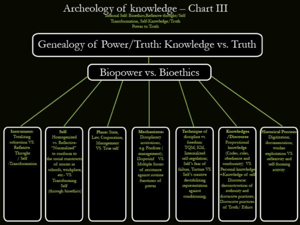Archeology of knowledge Chart III