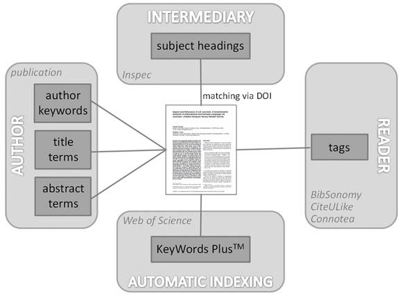 Schematic representation of data acquisition