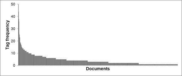 Tag application frequency per document for 724 documents