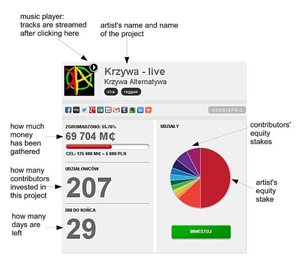 Sample artist profile on MegaTotal