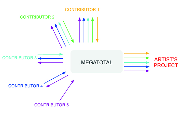 Flow of capital between contributors and project initiators on MegaTotal