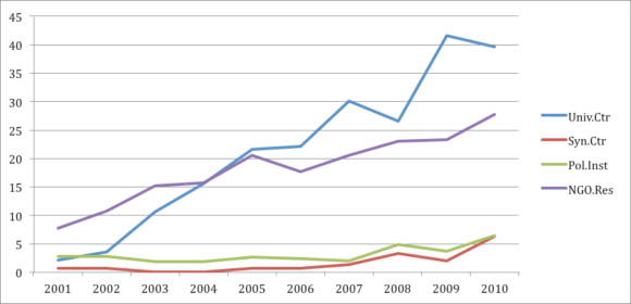 Average number of articles generated annually by category (2001-2010)